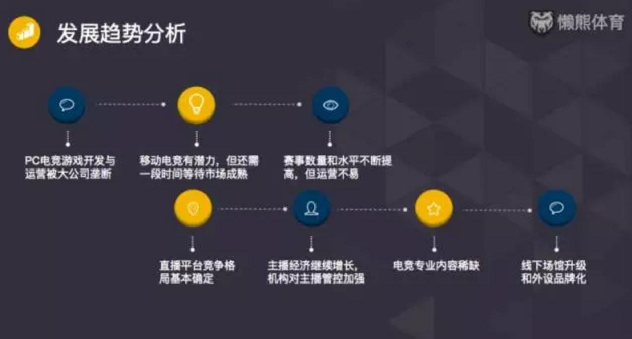 关于2016年的中国电竞产业,我们总结出了7条创业趋势